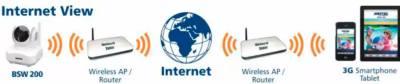 Видеоняня Switel BSW200 подключается к домашней сети